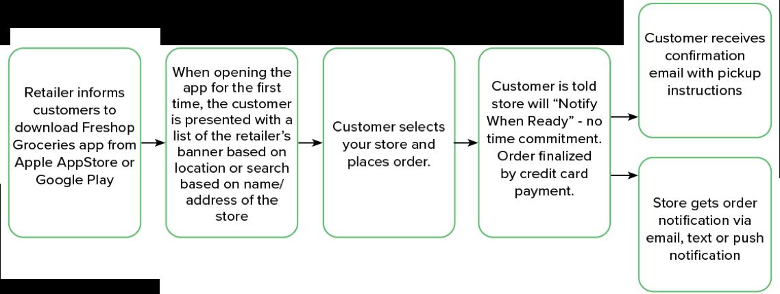 Freshop Express - Customer Experience